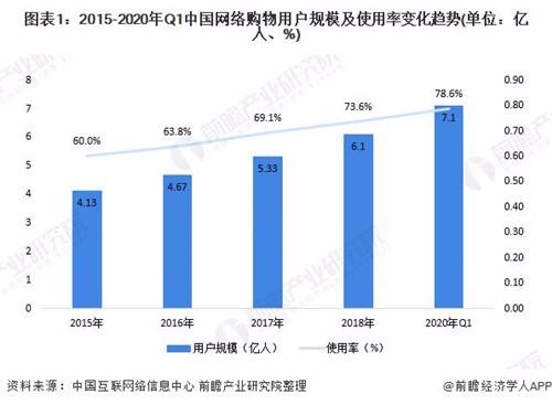 2020年中国社交电商行业市场发展现状分析