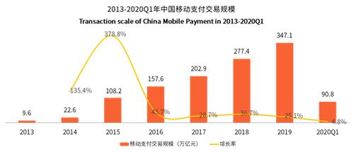 2020年移动支付用户将增至7.9亿:支付宝、美团支付构建商业闭环
