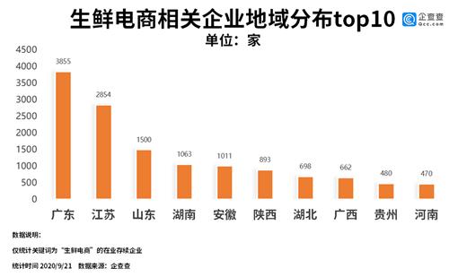 """生鲜电商""""疫""""外崛起:今年前八月相关企业注册量超3500家"""